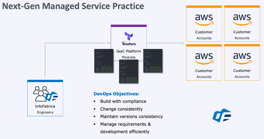 Managed Services on AWS